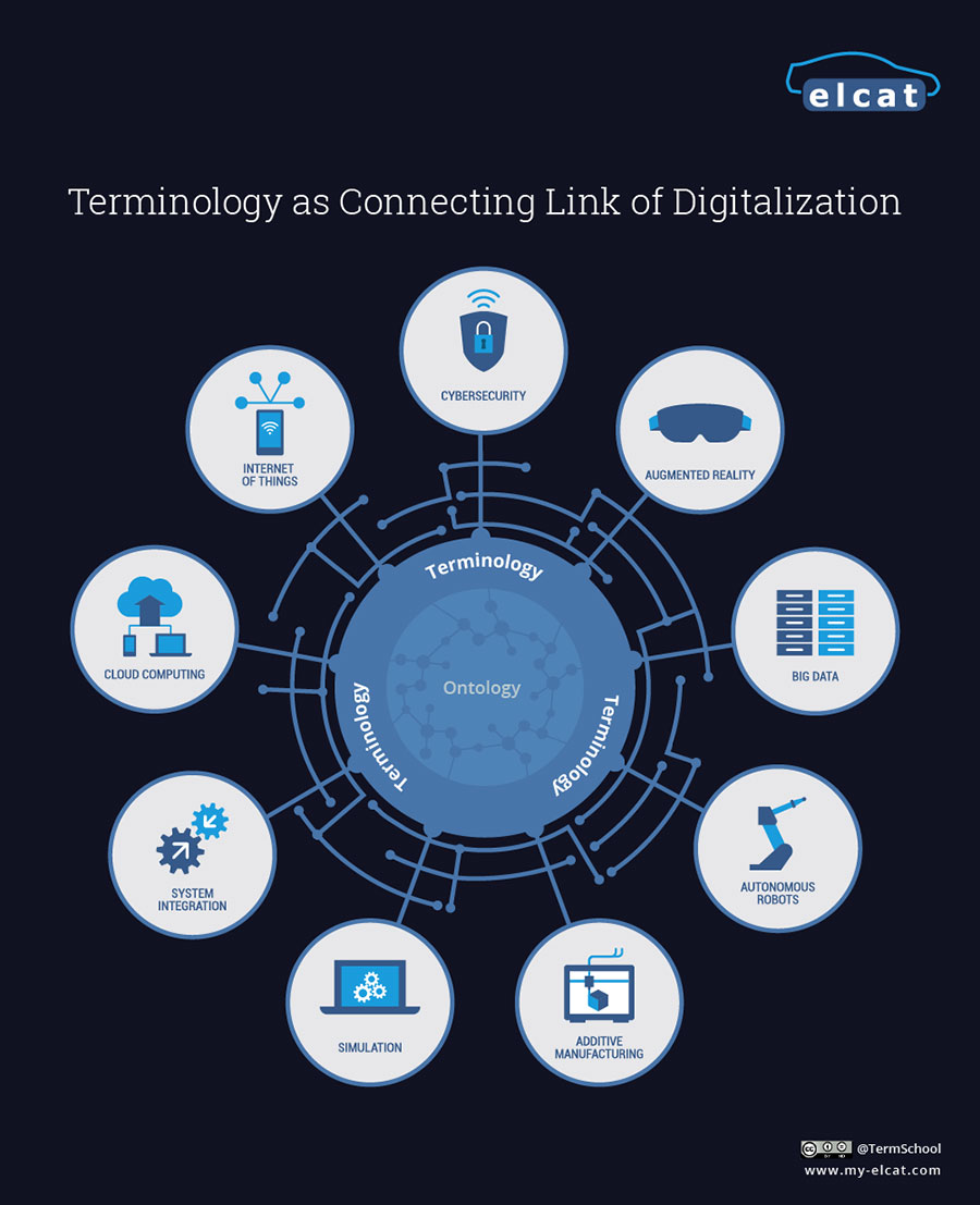 Terminology As Connecting Link Of Digitalization